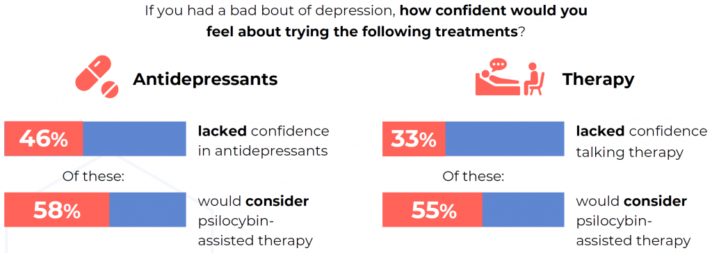 YouGov poll results on psilocybin therapy and the government decision to reschedule psilocybin